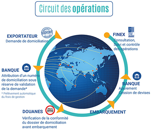Circuits exportation